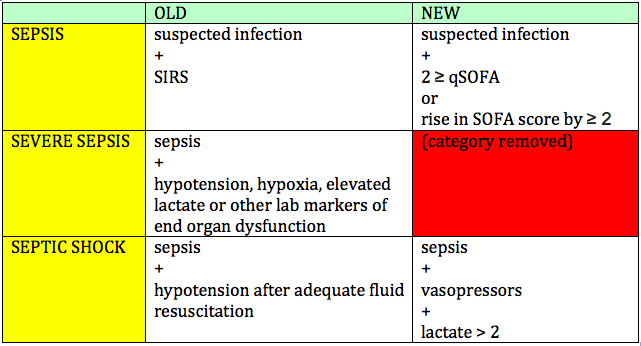 Sofa Score Meet The New Sepsis Same As Old